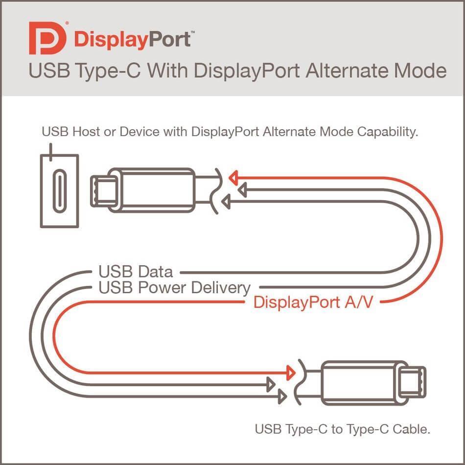 پورت DisplayPort Alt Mode 2.0 برای نمایشگرهای 16K